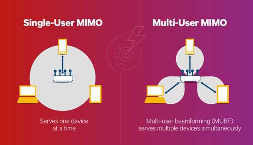 MIMO Diagrams